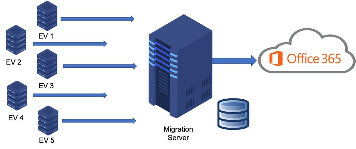 Migration Server-1