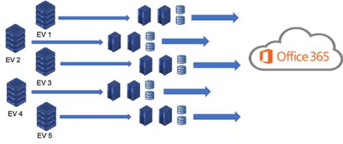 Migration Servers-1-1