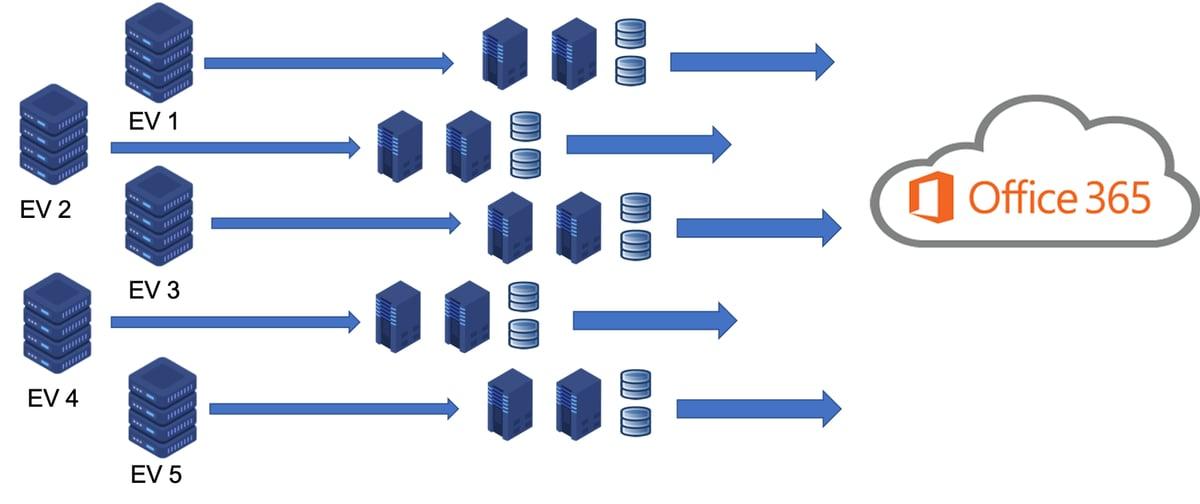 Migration Servers-1