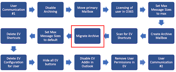 Tailored Migration 2
