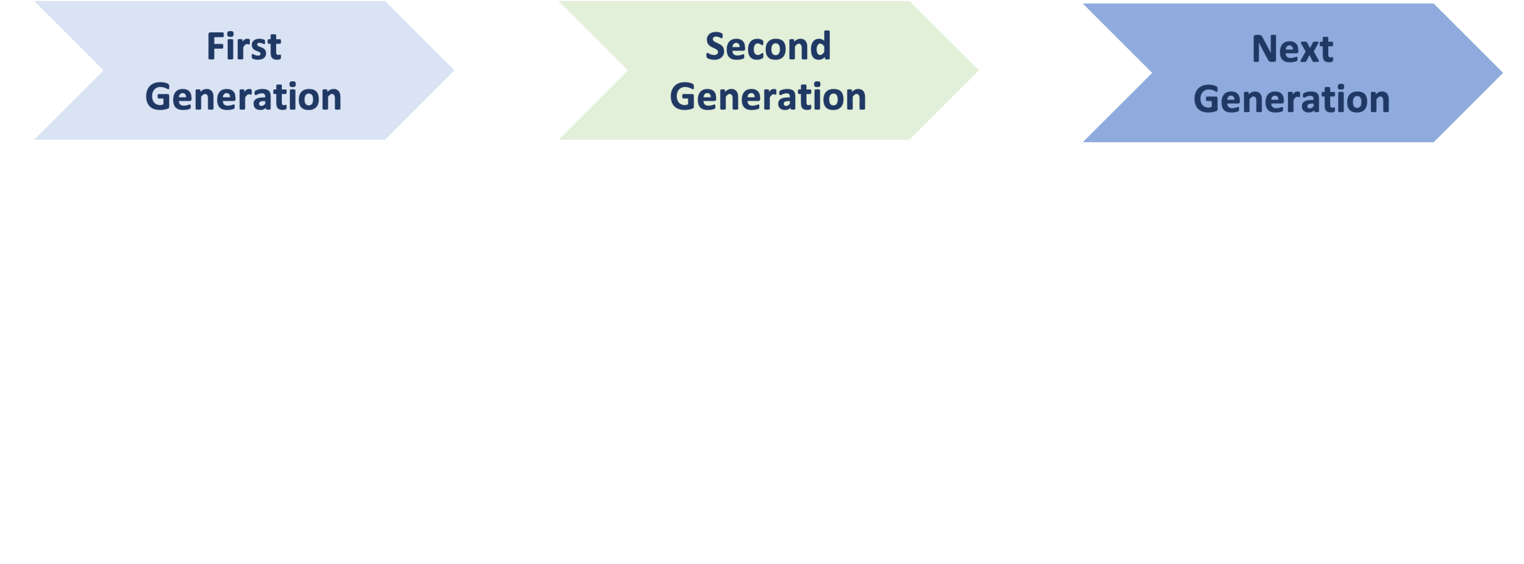 all generations-1