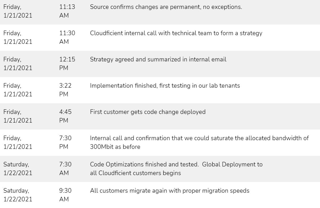 service throttling timeline